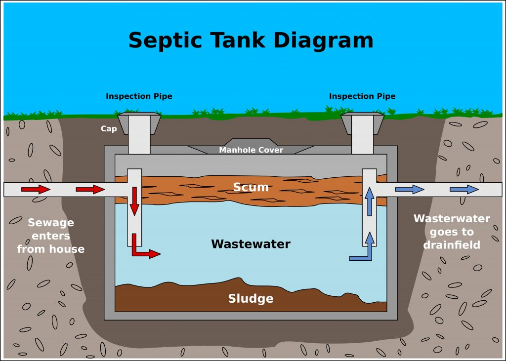 Offering Efficient, Affordable Septic Installation For Marysville Residents